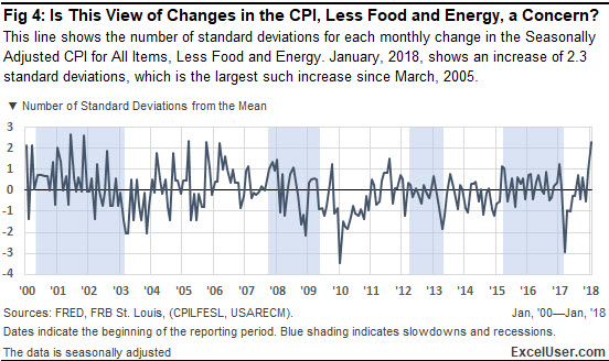 An Excel chart of changes in the CPI, less food and energy, which might show a concern