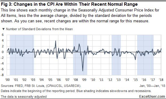 Excel chart of the changes in the CPI show that they're within their recent normal range