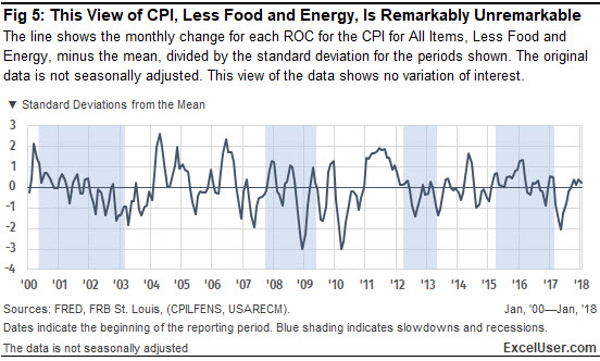 The Consumer Price Index in this Excel chart shows no recent increase in year-over-year inflation.