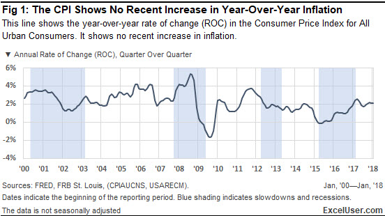 The CPI in this Excel chart shows no recent increase in year-over-year inflation