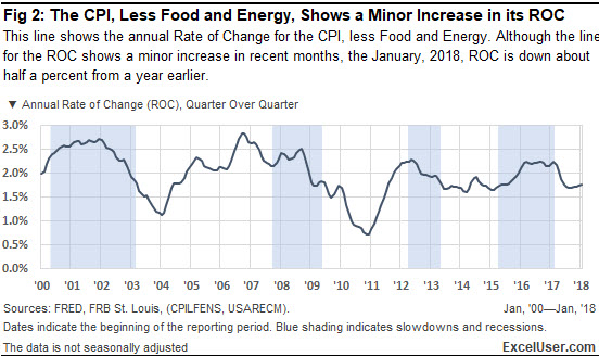 This Excel chart of the CPI, less food and energy, shows a minor increase in inflation