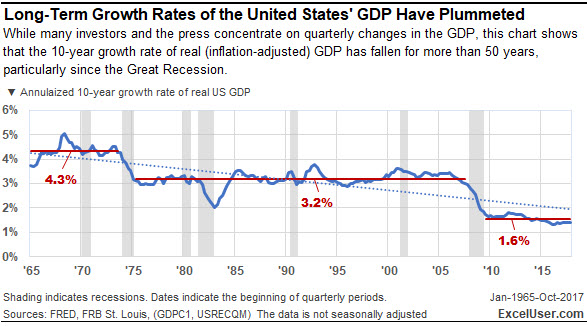 This Excel chart shows that the 10-year growth rate of real (inflation-adjusted) GDP has fallen for more than 50 years…particularly since the Great Recession.
