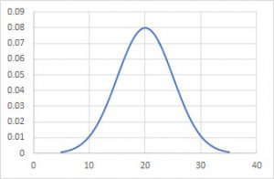 Preliminary normal curve
