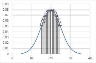 The first step in shading the normal curve in Excel is to add the error bars.