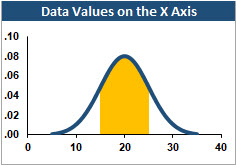 Excel normal curve with a shaded area.