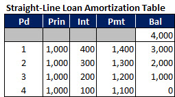 A simple amortization table in Excel, showing cash flows for a straight-line loan.