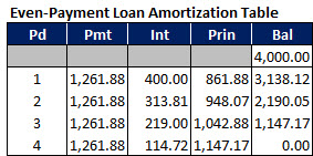 A simple amortization table in Excel, showing cash flows for an even-payment loan.