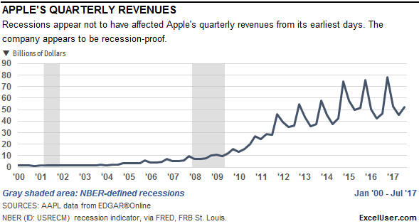 An Excel chart of Apple's quarterly revenues from 2000.
