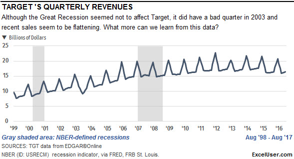 An Excel chart of Target's quarterly revenue since 1999. They seem unaffected by the Great Recession.