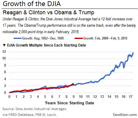 An Excel chart that compares the DJIA after the Reagan tax cut to the Dow after the Great Recession