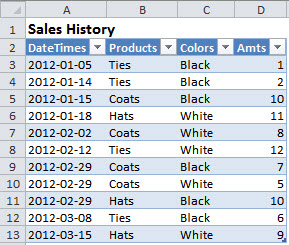 An Excel Table used to illustrate the SUMIFS and SUMPRODUCT worksheet functions.