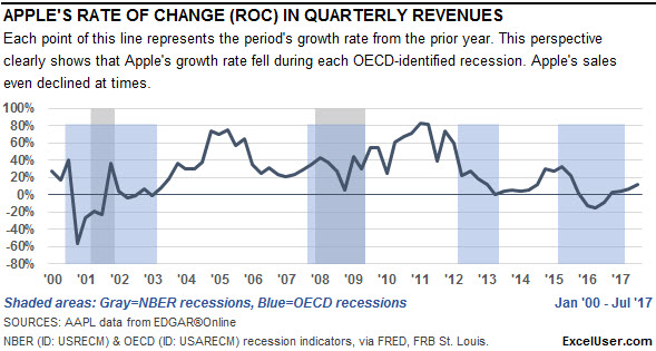 Apple's rate of change in revenues in the context of slowdowns and recessions.