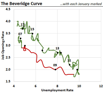 The Beveridge Curve describes the dynamics of the labor market through the business cycles, with the unemployment rate on the horizontal axis and the job openings rate on the vertical axis.