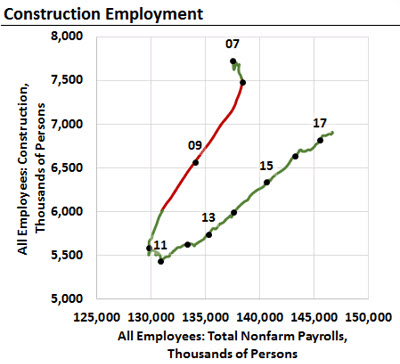 The Beveridge Chart Showing Construction Employment in an Excel chart