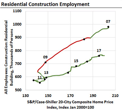 The Beveridge Chart Showing Residential Construction Employment in an Excel chart
