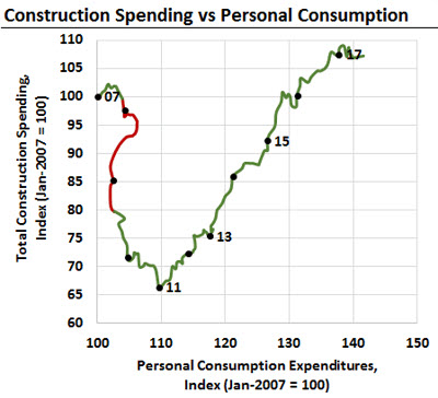 The Beveridge Chart Showing Construction Spending vs Personal Consumption Expenditures in an Excel chart
