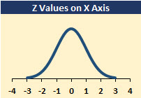 Each number in this Excel chart's bell-shaped curve is a z value.