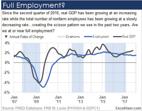 Excel chart of total non-farm employment vs GDP, which implies we're at full employment.