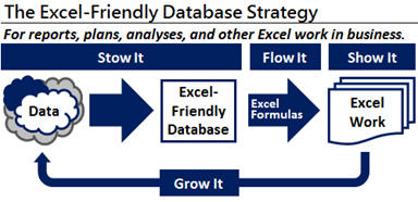 Excel-Friendly Database Strategy for generating high levels of Excel productivity.