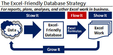 Excel-Friendly Database Strategy--The Flow It step, flow data to an Excel template.