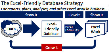 Excel-Friendly Database Strategy--The Grow It step. Continually improve it.