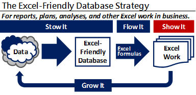 Excel-Friendly Database Strategy--The Show It step. Create your report.