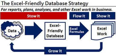 Excel-Friendly Database Strategy, the Stow It step. Save your data.