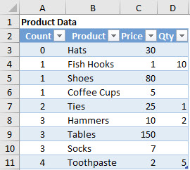 The sample product data for invoices and orders.