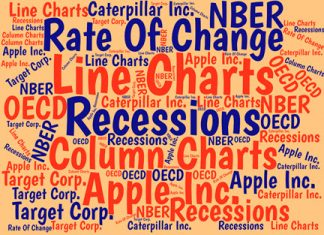 By charting the annual Rate Of Change (ROC) of key measures, you can uncover significant information about your time-series data. And by using the right recession measure, you can put that information into better context.