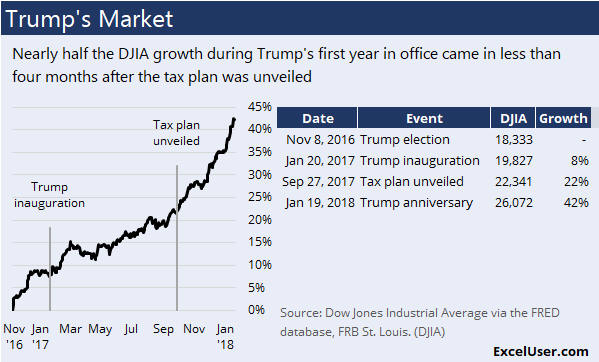 Nearly half the DJIA growth during Trump's first year in office came in less than four months after the tax plan was unveiled