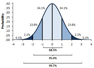 A normal curve from Excel, with the standard deviations shown.