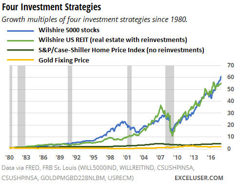 Excel chart comparing investments in stocks, real estate, and gold.