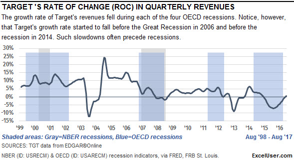 This Excel chart of Targets rate of change shows that the growth rate fell during each of the last four downturns.