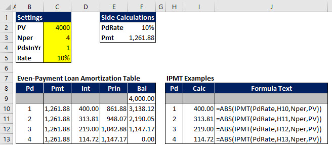 An Excel amortization schedule for a straight-line loan, with examples of Excel's IPMT calculation of periodic interest payments.