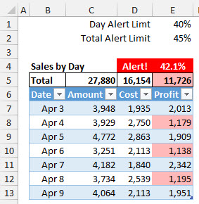 An Excel table after conditional cell formatting with formulas.