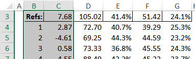 The top of the Excel Data Table, which powers the Monte Carlo forecast.