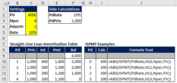 Even-principal, straight-line loan amortization table in Excel, showing the periodic payment amount, interest, principal, and balance.