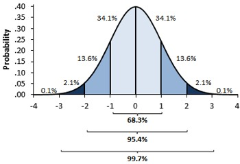 Example of an a normal curve, with standard deviations highlighted, created in Excel.