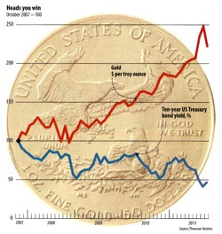 First example of a bad chart from the Wall Street Journal