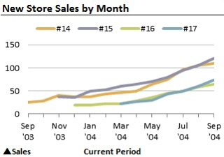 Chart of new store sales by month