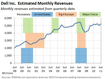 Excel chart showing Dell's revenues in the context of various recessions.