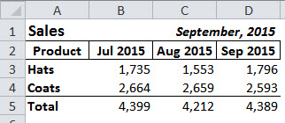 Example of dates in an Excel report