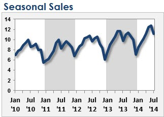 An Example of Extreme Seasonal Sales in an Excel Chart