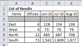 The Results Sheet after the macro runs.