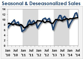 An Example of Deseasonalized Sales in an Excel Chart