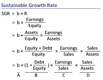 Creating the Sustainable Growth Rate Formula