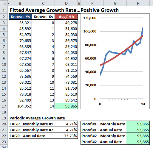 Excel chart of the Fitted Average Growth Rate (FAGR).
