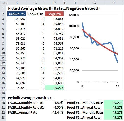 Excel chart of the Fitted Average Growth Rate with negative growth.