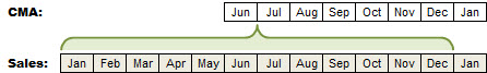 An Illustration of the Problem with Centered Moving Monthly Averages