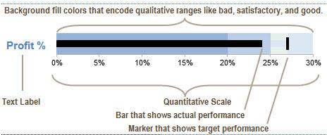 Excel bullet-chart explanation